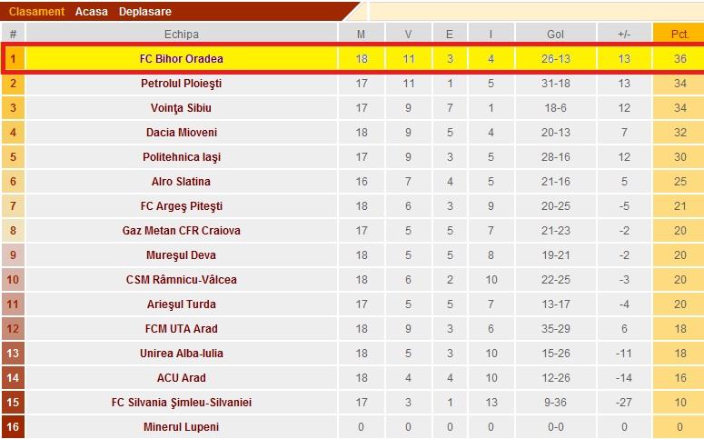 FC Bihor no 1