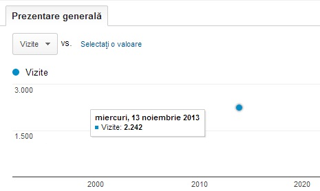 google analytics calincorpas.ro