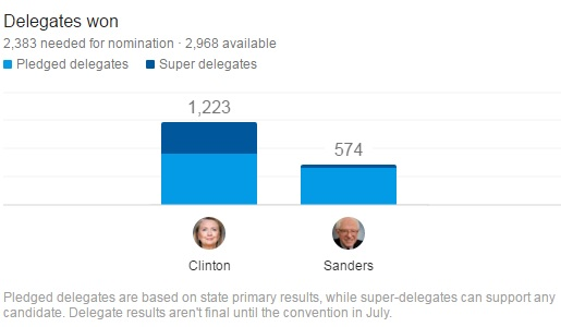 Clinton vs. Sanders, la 12.03.2016 Sursa: Google