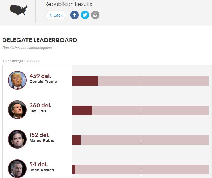 Trump conduce la numărul de deleagaţi ai Partidului Republican - GOP - şi se apropie de pragul care îi asigură majoritatea pentru nominalizarea sa în cursa pentru Casa Albă