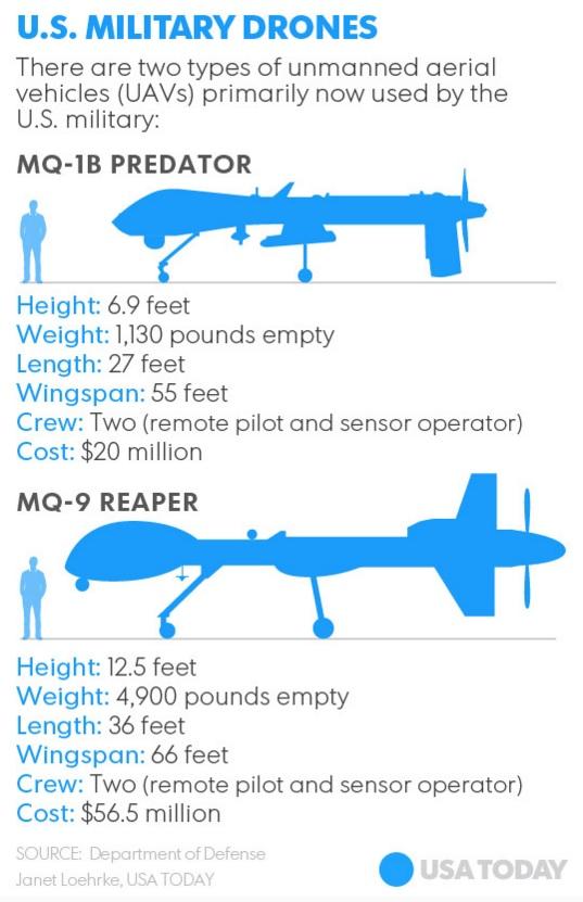 Tipuri de drone militare SUA Sursa: USA Today