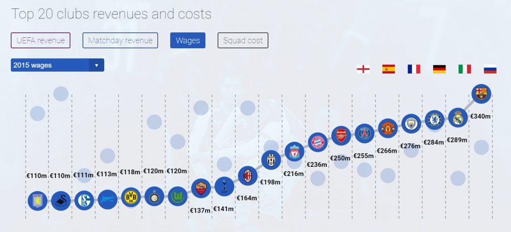 Cluburile europene in topul continental al salariilor Sursa: UEFA
