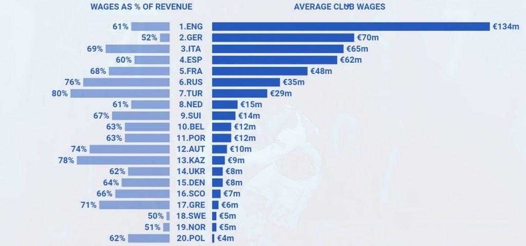Veniturile cluburilor in ligile european - dominaţie engleză Sursa: UEFA
